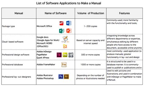 list of software 5 software tools for creating manuals founder s guide