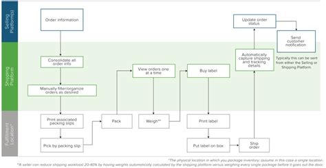 basic shipping fulfillment flowchart w shipping platform