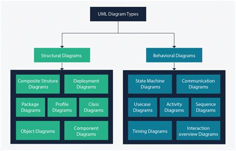 uml diagram types with exles for each type of uml diagrams