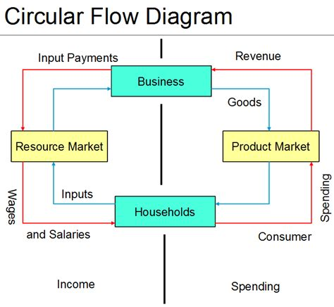 economic flow diagram g mick smith phd 78101 and 78102 honors business