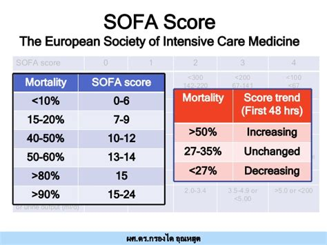 sofa score interpretation early detection mods 16 พค 58