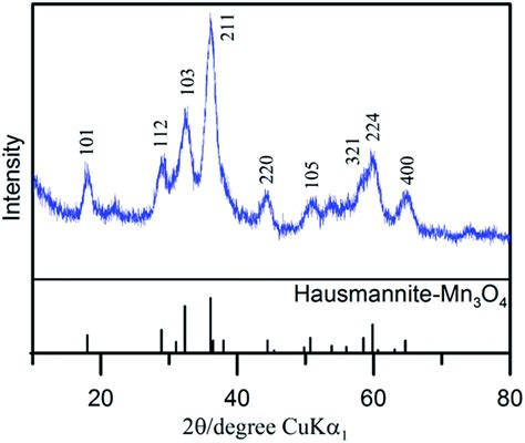 xrd diffraction pattern database charge storage mechanism of activated manganese oxide
