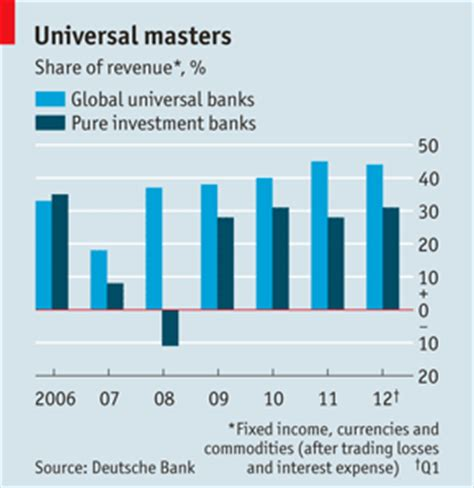 commercial bank and investment bank together forever the economist