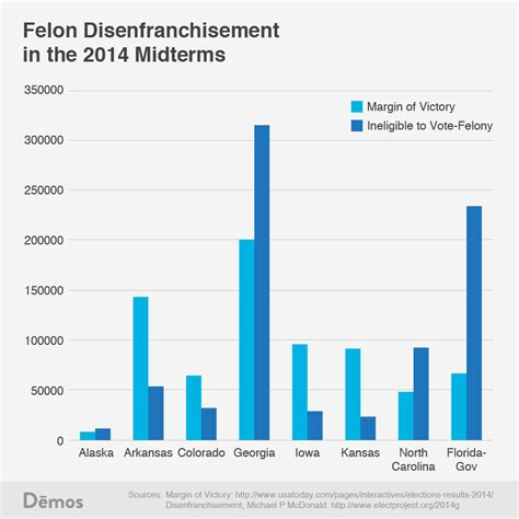 What Percent Of Us Population Has A Criminal Record Felon Disenfranchisement National Election Defense Coalition