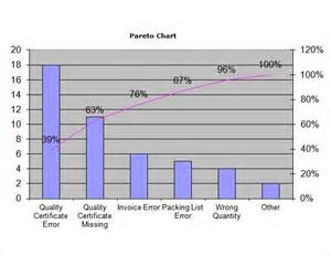 pareto analysis in excel template sle pareto chart 9 documents in pdf word excel