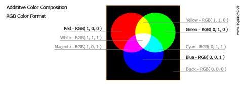 format video rgb color formats equasys gmbh