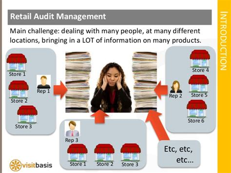 Retail Auditor by Retail Store Audit Management Software Solution
