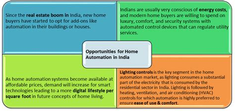 home automation market in india thasmai automation pvt ltd