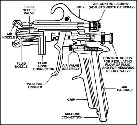 professional spray gun anatomy functional components