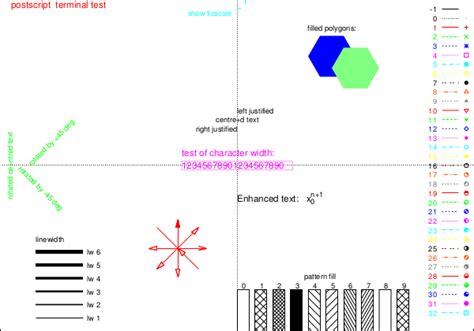 line pattern gnuplot gnuplot line types stack overflow