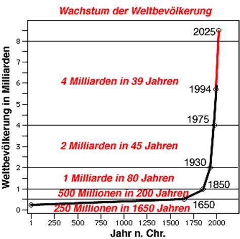 Töff Bedeutung by Ist Das Dramatische Bev 246 Lkerungswachstum Unser Ende