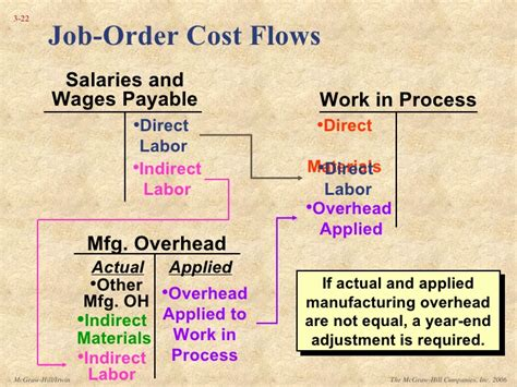 Kelley Direct Mba Course Materials Cost by Sle Powerpoint