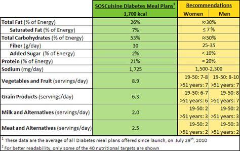 alimenti possono mangiare i diabetici diet menu diabetic menu diet