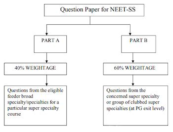 nbe pattern questions neet ss 2018 scheme of examination released check out