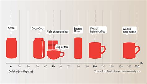highest caffeine content energy drink uk does coffee caffeine