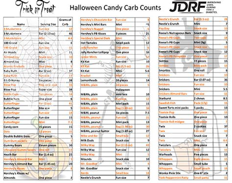 carbohydrates chart carbohydrate counting chart low carb food list printable