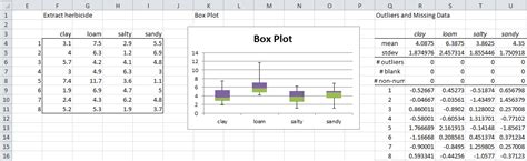 box plots with outliers real statistics using excel manova assumptions real statistics using excel
