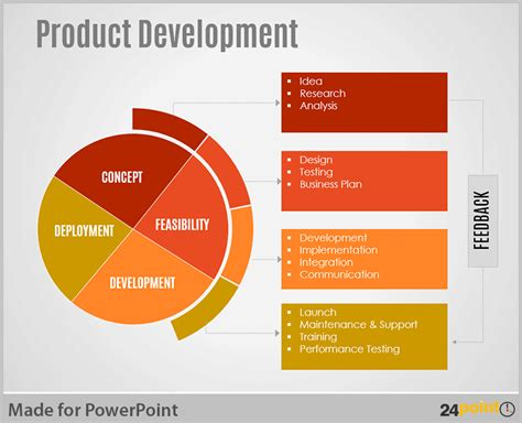 product layout exle ppt tips to visualise product development cycle on powerpoint