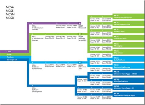 microsoft certification path chart microsoft certification mcsa mcse 2012 path for system