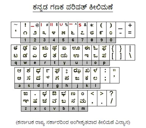layout rules in karnataka openitguru how to use baraha and nudi kannada word