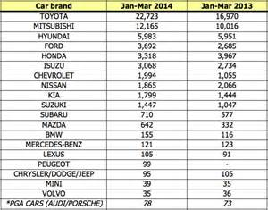 brand new car prices in philippines 2014 0 cars autos post