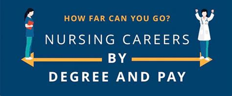 What Can You Do With A Nursing Degree And Mba by Infographic How Far Can You Go With Your Nursing Degree