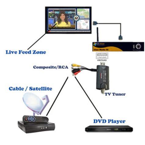 Tv Digital Signage software feature live tv digital signage