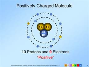 Positively Charged Protons E1 Electrical Fundamentals Ppt