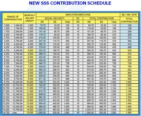 new philhealth salary bracket 2016 philhealth premium contribution table 2015