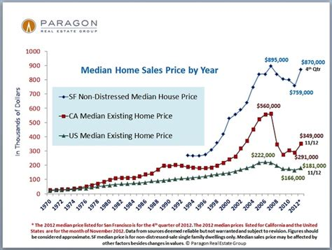 san francisco bay area home price maps the basis point