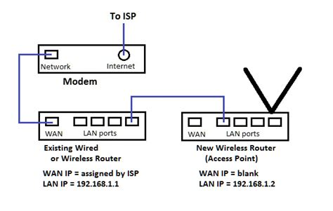 add to router add a wireless router access point to an existing network