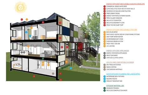 zero net energy homes greenline homes bloom on marquette