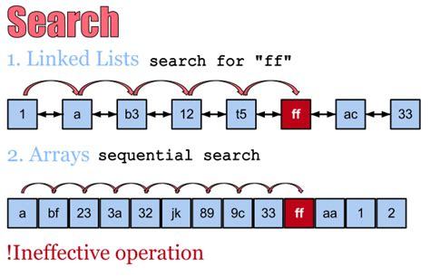 Sequential Search Worst Algorithm Of The Week Binary Search Tree Dzone Web Dev