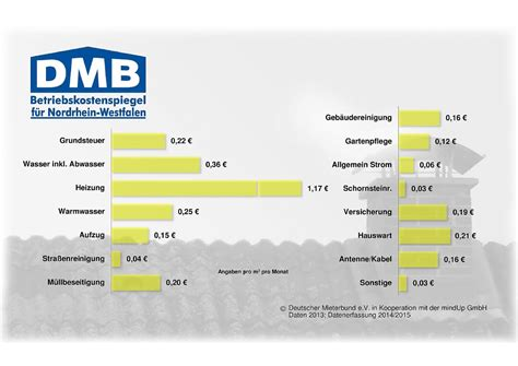 Betriebskostenspiegel Nrw by Betriebskostenspiegel Dmb Mieterbund Dortmund E V