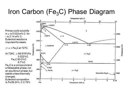 iron carbon diagram phase diagrams and microstructure ppt