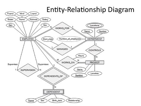 make a mapping diagram for the relation analysis and design of data systems er to relational