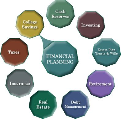 Mba In Insurance And Financial Planning by What To Do After Class12 In Commerce Without Maths