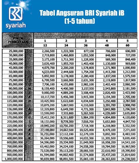 tabel angsuran kpr bank bri syariah januari 2017
