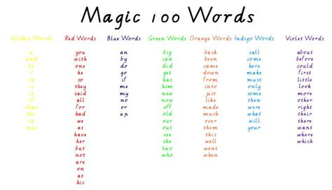magic 100 words magic words list www pixshark com images galleries