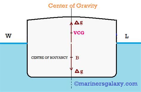 finding the center of gravity of a boat what is gravity binary trading app