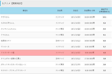 Doraemon Pocket 123 audience de l 233 pisode 123 de