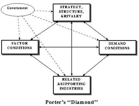 porter management the model of michael porter michael porter