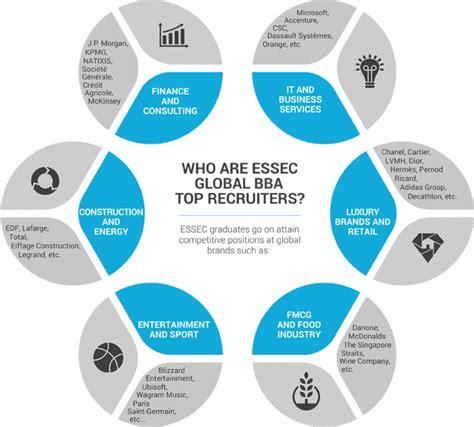 Http Www Essec Edu En Program Mbas Global Mba Mba Majors 4 by Global Bba Undergraduate Program Essec Business School