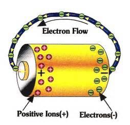 Proton Flow Battery Solar Energy Introduction Course