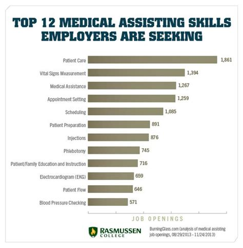 medical assistant medical and career on pinterest