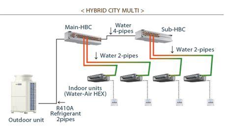 mitsubishi electric vrf system hybrid vrf air conditioning mitsubishi electric city