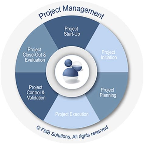 project management diagram types fmb solutions services project management