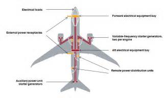 Fuel System Boeing 787 New Boeing 787 Dreamliner Battery Incident Page 3