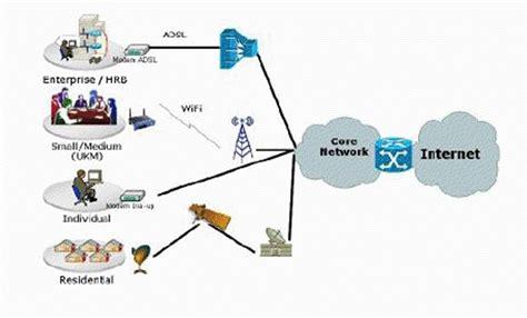 membuat usaha jaringan internet teknologi jaringan internet yang menggunakan teknologi