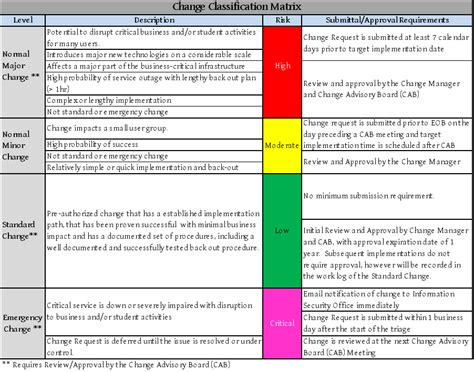 Change Policy Template by Change Management Policies Confluence